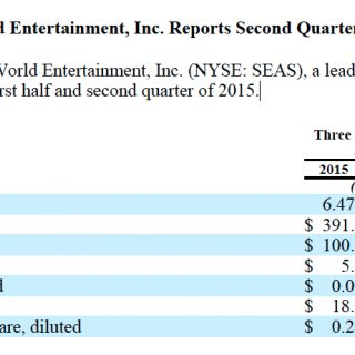 SeaWorld Second Quarter 2015 Attendance Revenues Plummet