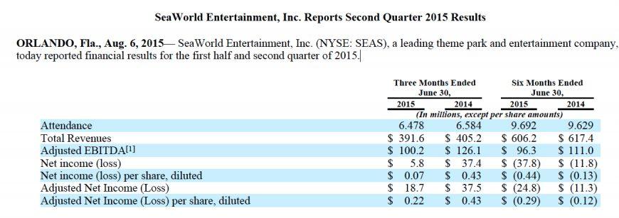 SeaWorld Second Quarter 2015 Attendance Revenues Plummet