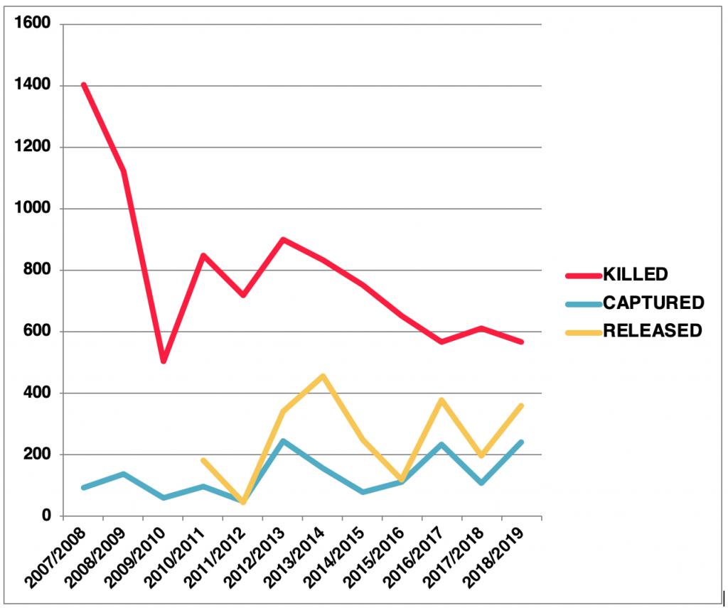 Taiji's Drive Season Statistics, 2007-2019
