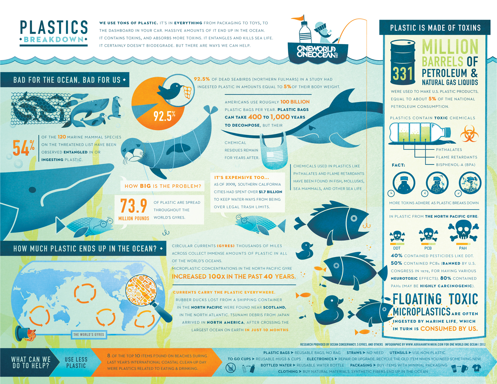 One World One Ocean Plastic Infographic